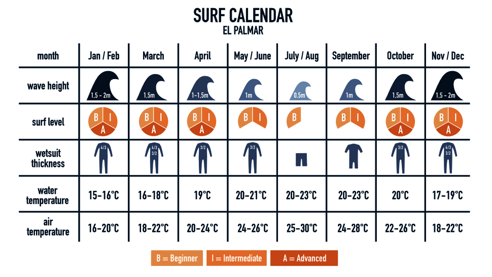Best time for surfing in El Palmar